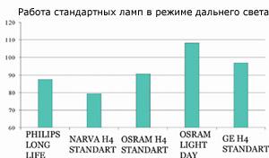 Тест ламп H4 головного света - Форум Клуба 2108. http://forum.2108.kiev...